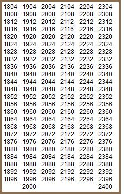 Високосные года списком 20 и 21 века