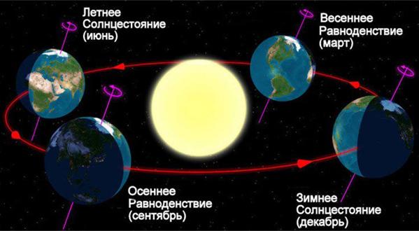 Солнцестояния в году